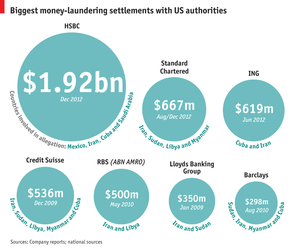 Money Laundering Settlements